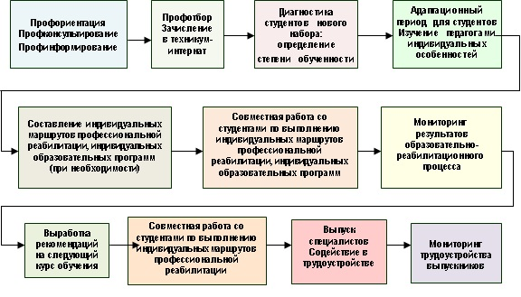 Схема работы с инвалидам